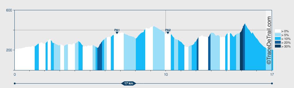 TCRP - Trail Curto Rocha da Pena
